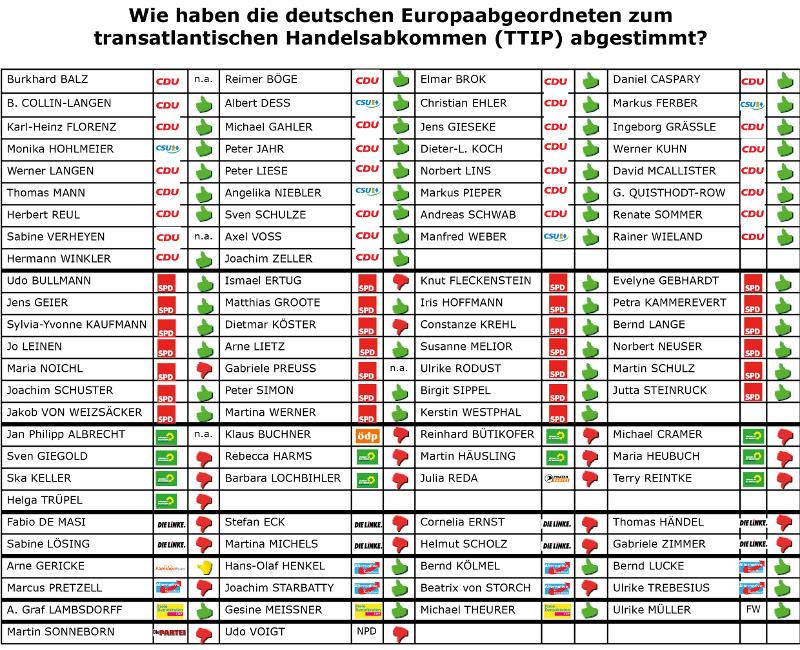TTIP-Abstimmung_EU-Parlament